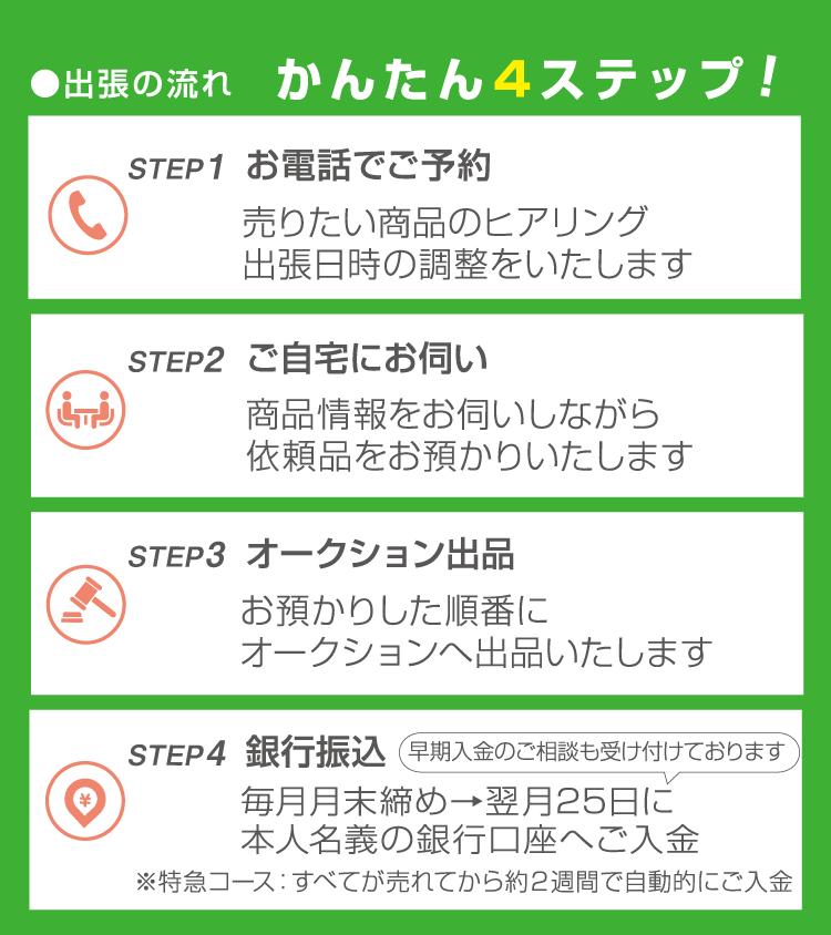sp 出張の流れ 4ステップ